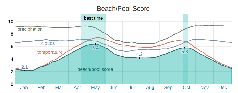 best time for pool and beach activities in tampa bay area