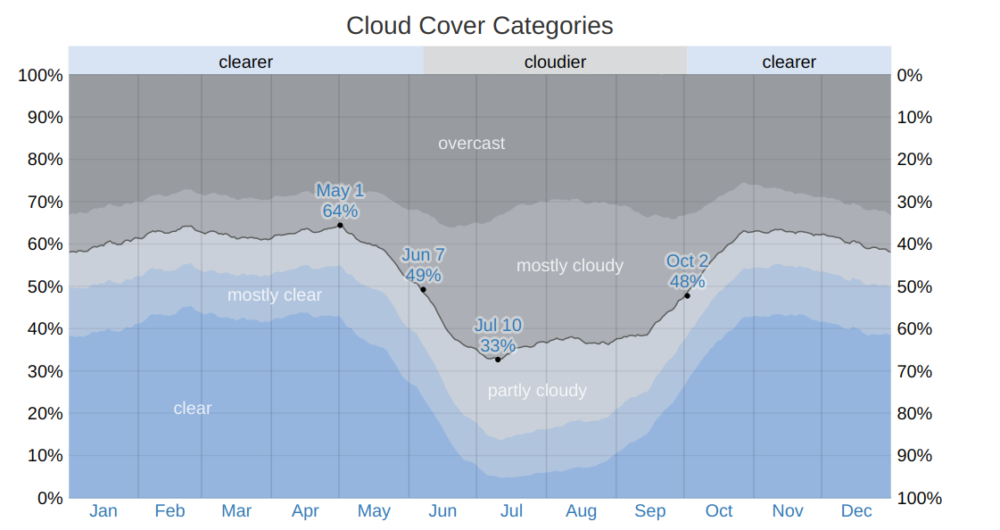 tampa area annual cloud coverage