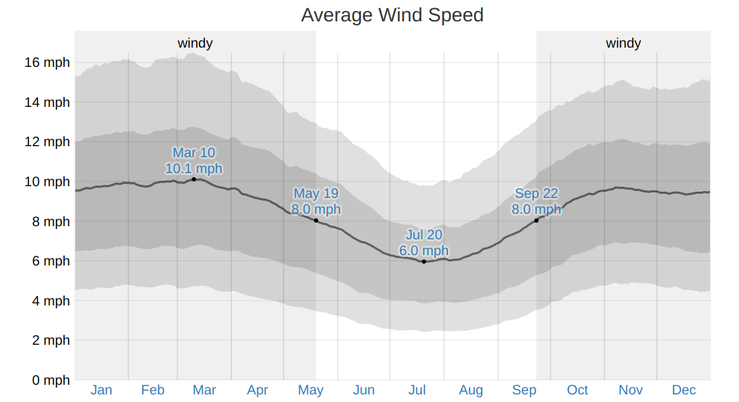 average annual wind speed in tampa